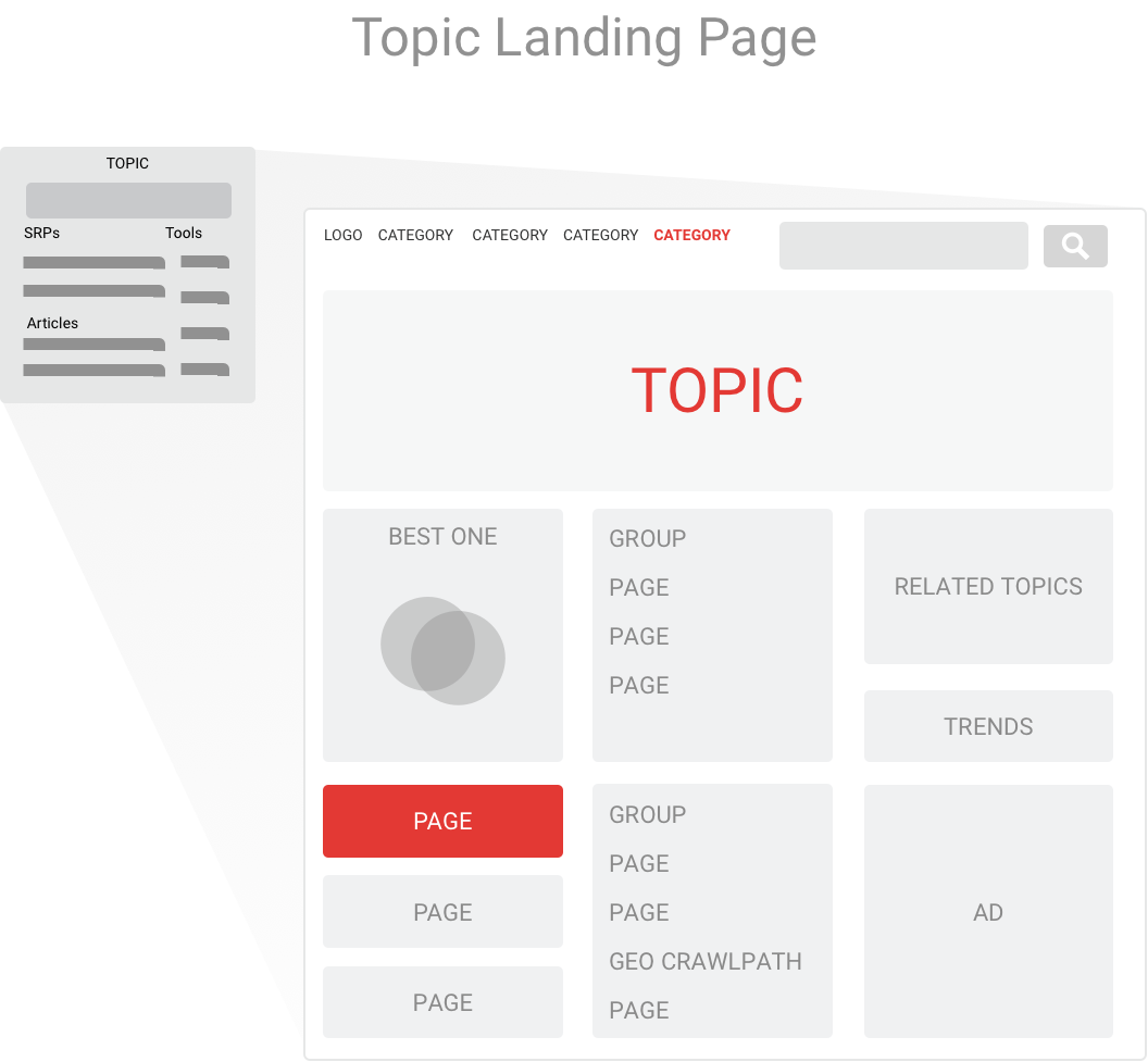 Simple topic page wireframe